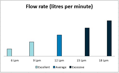 Graph showing flow rate in litres per minute. The graph shows 6 lpm and 9 lpm as excellent, 12 lpm as average and 15 lpm and 18 lpm as excessive.