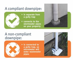 Examples of a compliant and non-compliant stormwater downpipe