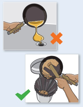 An example of the correct and incorrect ways to dispose of fats, oil and grease from cooking