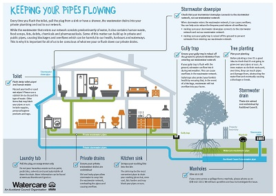 Diagram of a home's private pipes and what can be done to avoid blockages