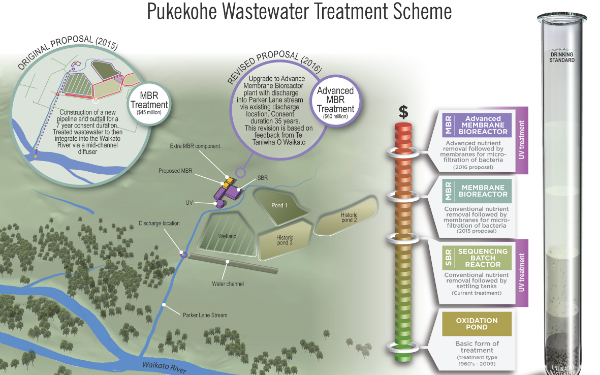 Pukekohe wastewater upgrades