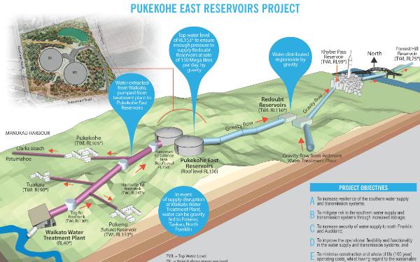 Pukekohe East reservoirs
