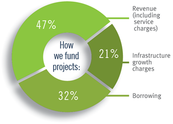 Pie chart showing how we are funded.