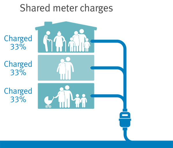 A diagram showing three households each being charged 33%25 of the costs for using a shared water meter