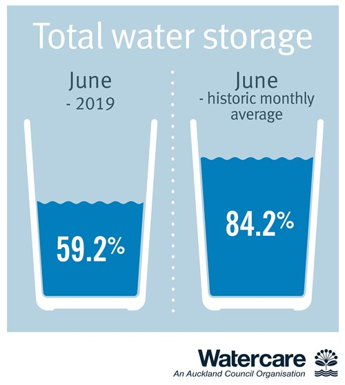 Total water storage