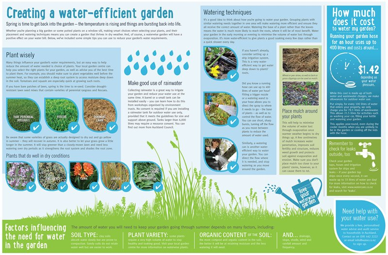 Creating a water-efficient garden poster.