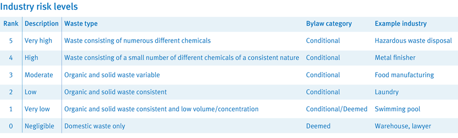 A table showing the risk levels for different types of trade waste