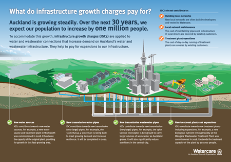 image explaining infrastructure growth charges in Auckland